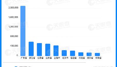 数读 | 65岁广交会见证中国外贸成长,广东外贸相关企业排名第一