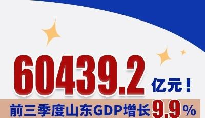 60439.2亿元!山东前三季度GDP增长9.9%
