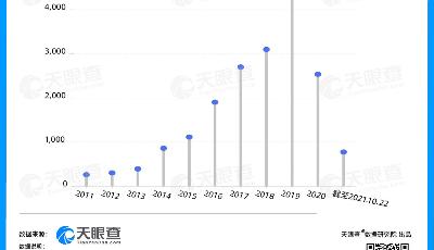 数读 | 月嫂难抢,天眼查数据显示我国月嫂相关企业5年翻5倍